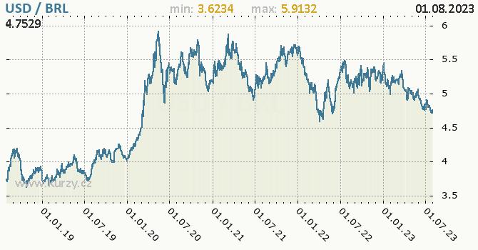 Graf USD / BRL denní hodnoty, 5 let, formát 670 x 350 (px) PNG