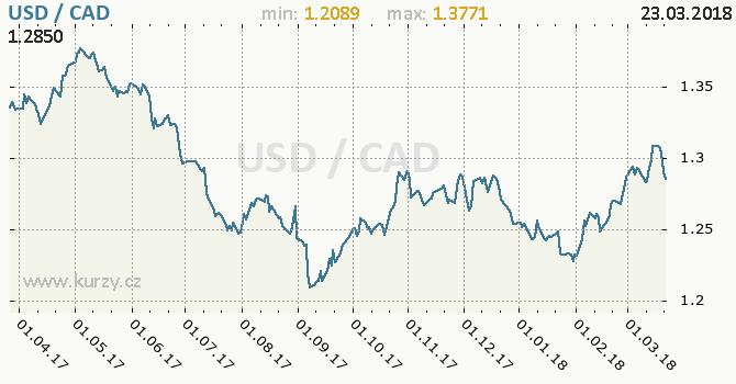 Vývoj kurzu USD/CAD - graf