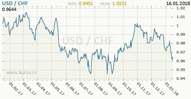 Graf švýcarský frank a americký dolar