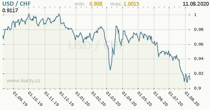 Vývoj kurzu USD/CHF - graf