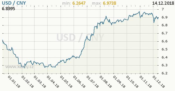 Vývoj kurzu USD/CNY - graf