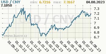 Graf USD / CNY denní hodnoty, 1 rok, formát 350 x 180 (px) PNG
