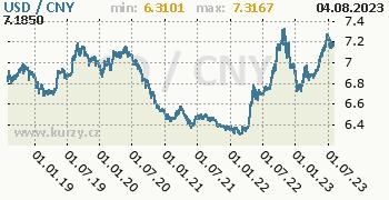 Graf USD / CNY denní hodnoty, 5 let, formát 350 x 180 (px) PNG