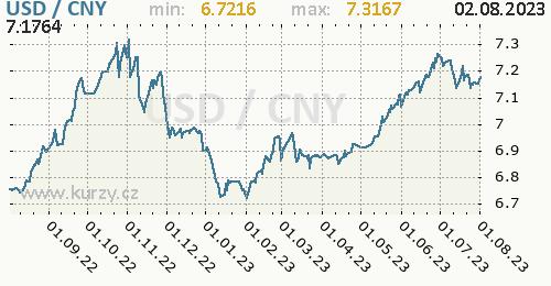 Graf USD / CNY denní hodnoty, 1 rok, formát 500 x 260 (px) PNG