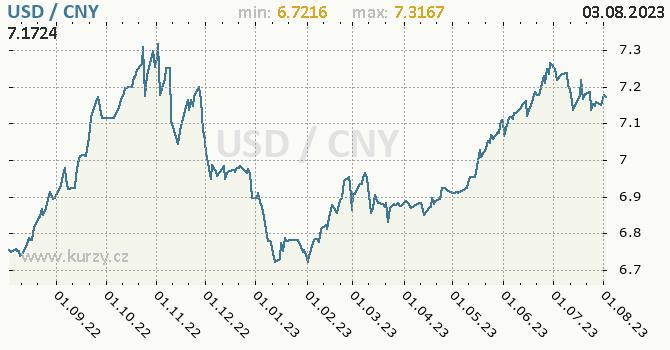 Graf USD / CNY denní hodnoty, 1 rok, formát 670 x 350 (px) PNG