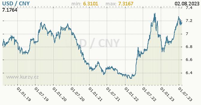 Graf USD / CNY denní hodnoty, 5 let, formát 670 x 350 (px) PNG