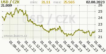 Americký dolar graf USD / CZK denní hodnoty, 1 rok, formát 350 x 180 (px) PNG