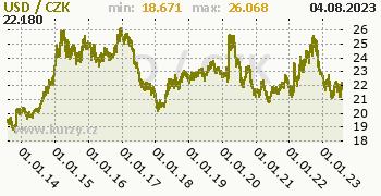 Americký dolar graf USD / CZK denní hodnoty, 10 let, formát 350 x 180 (px) PNG