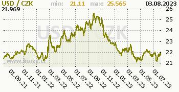 Americký dolar graf USD / CZK denní hodnoty, 2 roky, formát 350 x 180 (px) PNG