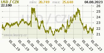 Americký dolar graf USD / CZK denní hodnoty, 5 let, formát 350 x 180 (px) PNG