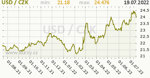 Americký dolar graf USD / CZK denní hodnoty, 1 rok, formát 500 x 260 (px) PNG