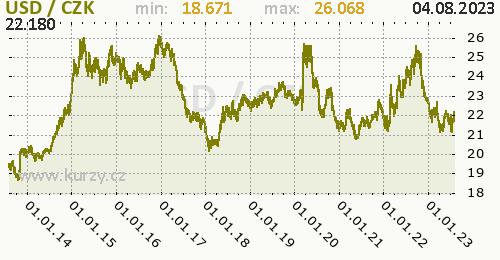 Americký dolar graf USD / CZK denní hodnoty, 10 let, formát 500 x 260 (px) PNG