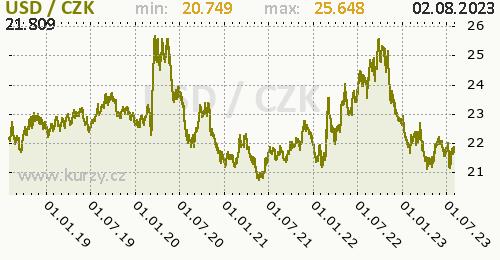 Americký dolar graf USD / CZK denní hodnoty, 5 let, formát 500 x 260 (px) PNG