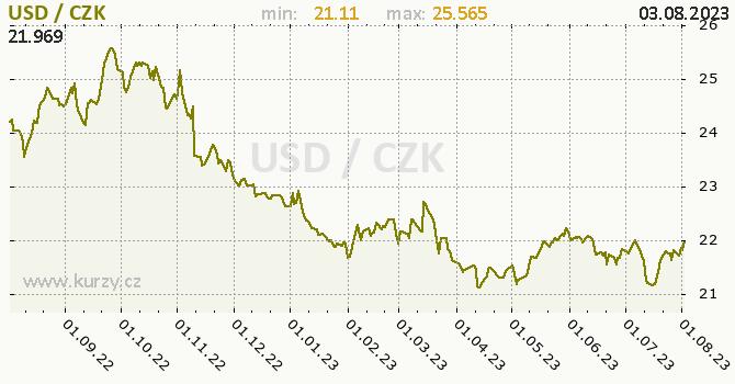 Americký dolar graf USD / CZK denní hodnoty, 1 rok, formát 670 x 350 (px) PNG