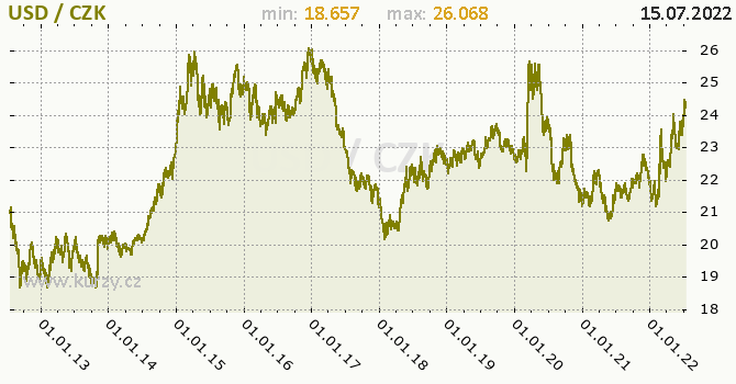 Americký dolar graf USD / CZK denní hodnoty, 10 let, formát 670 x 350 (px) PNG
