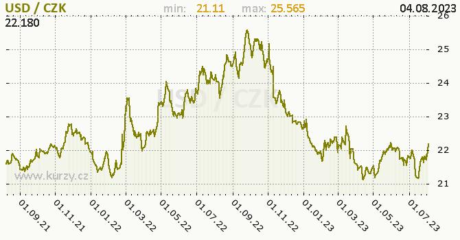 Americký dolar graf USD / CZK denní hodnoty, 2 roky, formát 670 x 350 (px) PNG