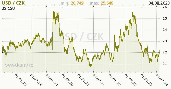 Graf dolar USD/CZK