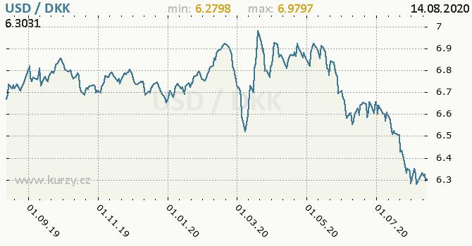 Vývoj kurzu USD/DKK - graf