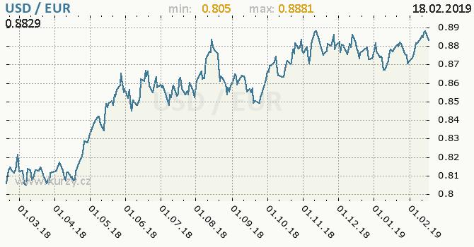 Vývoj kurzu USD/EUR - graf