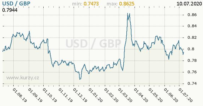 Vývoj kurzu USD/GBP - graf