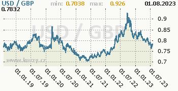 Graf USD / GBP denní hodnoty, 5 let, formát 350 x 180 (px) PNG