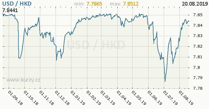 Vývoj kurzu USD/HKD - graf