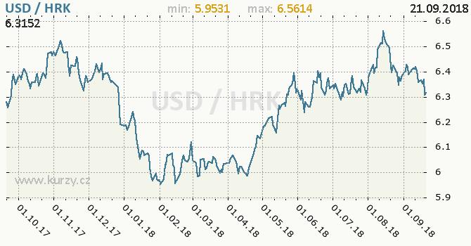 Vývoj kurzu USD/HRK - graf