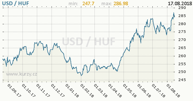 Vývoj kurzu USD/HUF - graf