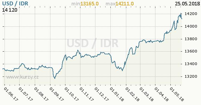 Vývoj kurzu USD/IDR - graf