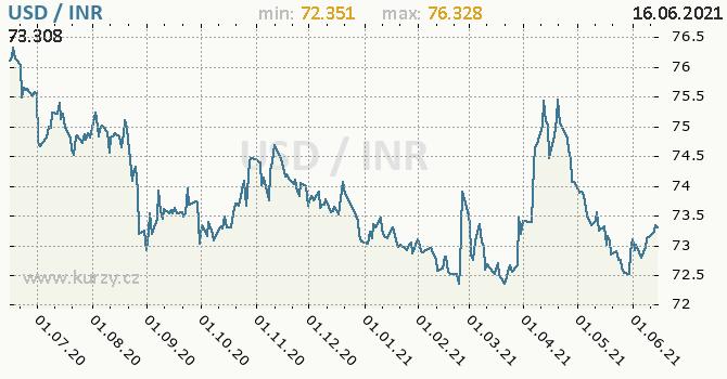 Vývoj kurzu USD/INR - graf