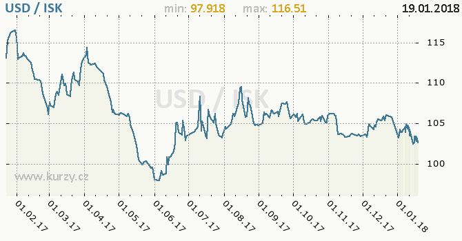 Graf islandská koruna a americký dolar