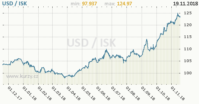 Vývoj kurzu USD/ISK - graf