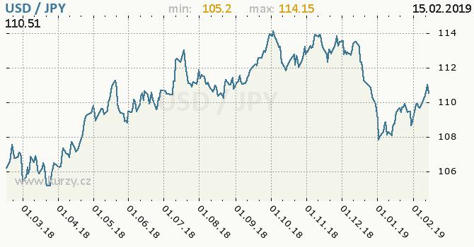 Vývoj kurzu USD/JPY - graf