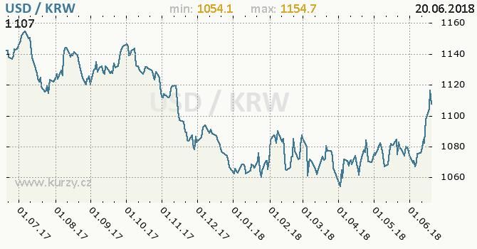 Vývoj kurzu USD/KRW - graf