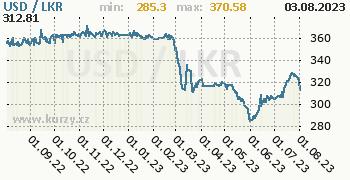 Graf USD / LKR denní hodnoty, 1 rok, formát 350 x 180 (px) PNG