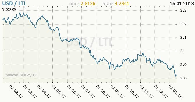 Graf litevský litas a americký dolar