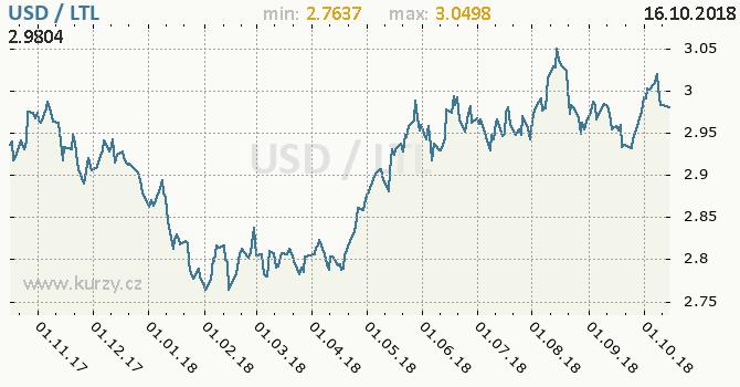 Vývoj kurzu USD/LTL - graf