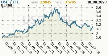 Graf USD / LTL denní hodnoty, 2 roky, formát 350 x 180 (px) PNG