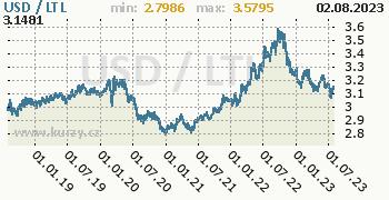 Graf USD / LTL denní hodnoty, 5 let, formát 350 x 180 (px) PNG