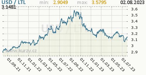 Graf USD / LTL denní hodnoty, 2 roky, formát 500 x 260 (px) PNG