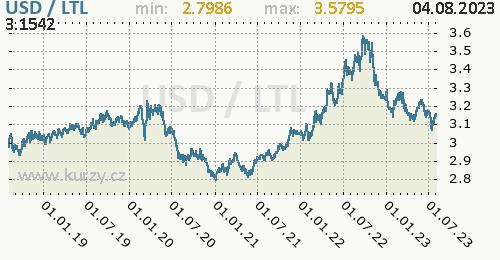 Graf USD / LTL denní hodnoty, 5 let, formát 500 x 260 (px) PNG