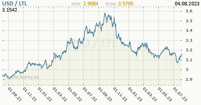 Graf USD / LTL denní hodnoty, 2 roky, formát 670 x 350 (px) PNG