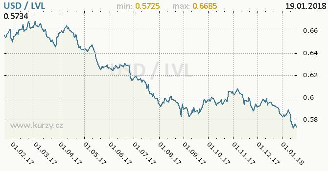 Graf lotyšský lat a americký dolar