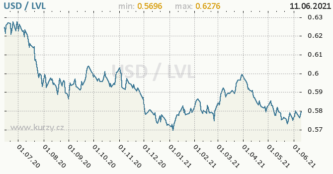 Vývoj kurzu USD/LVL - graf
