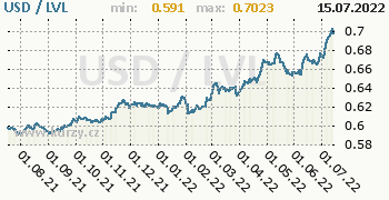 Graf USD / LVL denní hodnoty, 1 rok, formát 350 x 180 (px) PNG
