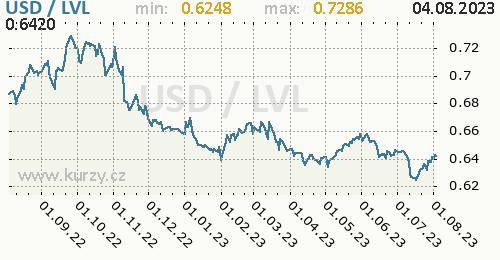 Graf USD / LVL denní hodnoty, 1 rok, formát 500 x 260 (px) PNG