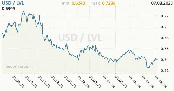 Graf USD / LVL denní hodnoty, 1 rok, formát 670 x 350 (px) PNG