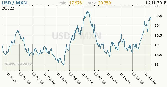 Vývoj kurzu USD/MXN - graf