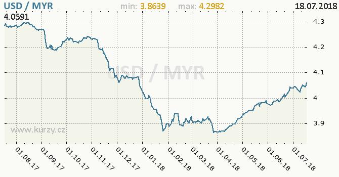 Vývoj kurzu USD/MYR - graf