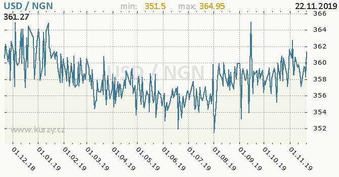 Vývoj kurzu USD/NGN - graf